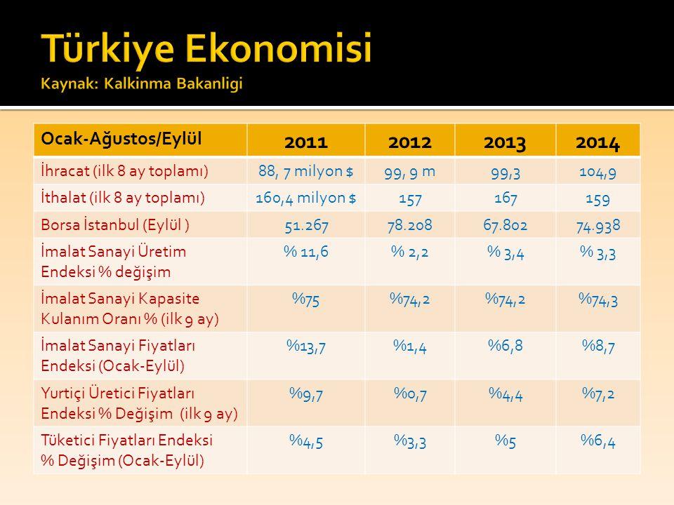 Ocak-Ağustos/Eylül 2011201220132014 İhracat (ilk 8 ay toplamı)88, 7 milyon $99, 9 m99,3104,9 İthalat (ilk 8 ay toplamı)160,4 milyon $157167159 Borsa İ