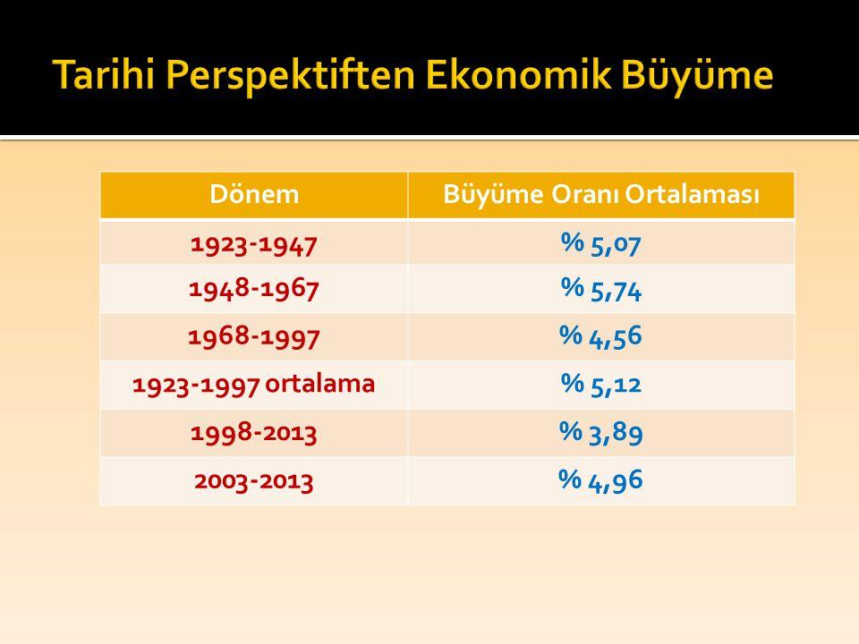 DönemBüyüme Oranı Ortalaması 1923-1947% 5,07 1948-1967% 5,74 1968-1997% 4,56 1923-1997 ortalama% 5,12 1998-2013% 3,89 2003-2013% 4,96