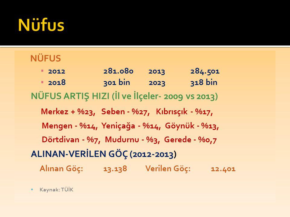 NÜFUS ▪ 2012281.080 2013284.501 ▪ 2018301 bin 2023318 bin NÜFUS ARTIŞ HIZI (İl ve İlçeler- 2009 vs 2013) Merkez + %23, Seben - %27, Kıbrısçık - %17, M