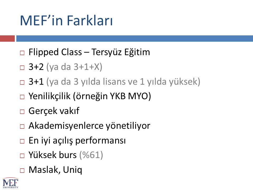 MEF'in Farkları  Flipped Class – Tersyüz Eğitim  3+2 (ya da 3+1+X)  3+1 (ya da 3 yılda lisans ve 1 yılda yüksek)  Yenilikçilik (örneğin YKB MYO)  Gerçek vakıf  Akademisyenlerce yönetiliyor  En iyi açılış performansı  Yüksek burs (%61)  Maslak, Uniq