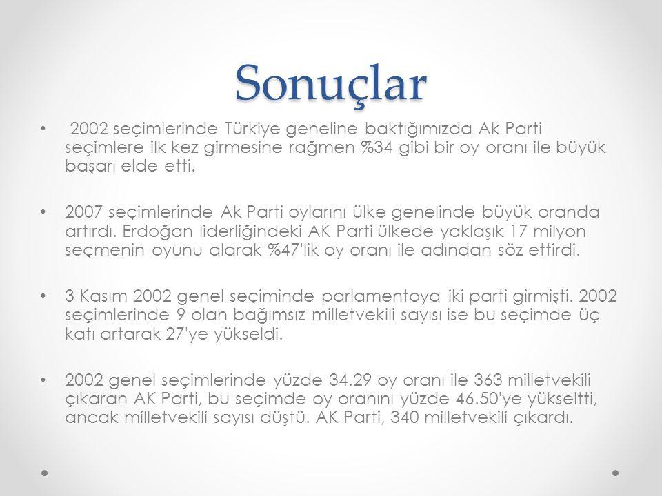 Sonuçlar 2002 seçimlerinde Türkiye geneline baktığımızda Ak Parti seçimlere ilk kez girmesine rağmen %34 gibi bir oy oranı ile büyük başarı elde etti.