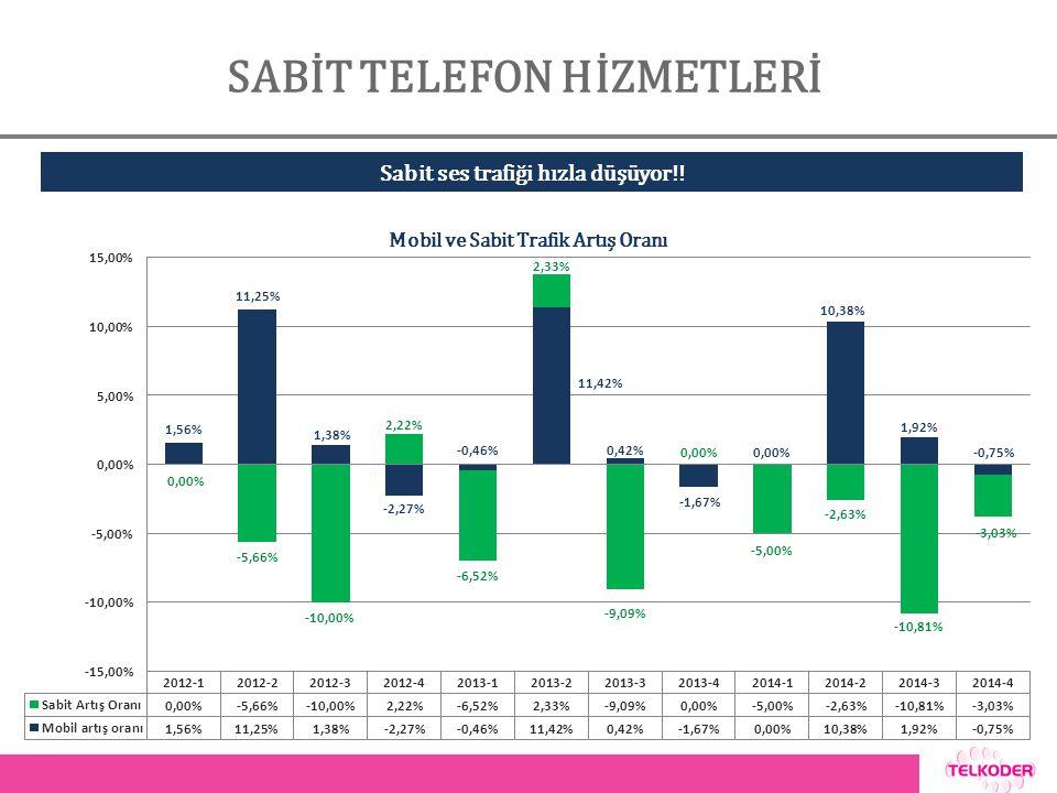 SABİT TELEFON HİZMETLERİ Mobil ve Sabit Trafik Artış Oranı Sabit ses trafiği hızla düşüyor!!