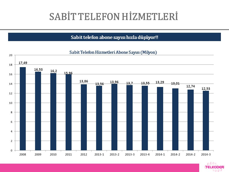 SABİT TELEFON HİZMETLERİ Sabit Telefon Hizmetleri Abone Sayısı (Milyon) Sabit telefon abone sayısı hızla düşüyor!!