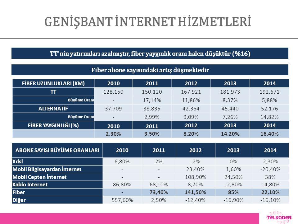 GENİŞBANT İNTERNET HİZMETLERİ TT'nin yatırımları azalmıştır, fiber yaygınlık oranı halen düşüktür (%16) Fiber abone sayısındaki artış düşmektedir FİBER UZUNLUKLARI (KM)20102011201220132014 TT128.150150.120167.921181.973192.671 Büyüme Oranı -17,14%11,86%8,37%5,88% ALTERNATİF37.70938.83542.36445.44052.176 Büyüme Oranı -2,99%9,09%7,26%14,82% FİBER YAYGINLIĞI (%) 20102011 201220132014 2,30%3,50%8,20%14,20%16,40% ABONE SAYISI BÜYÜME ORANLARI20102011201220132014 Xdsl6,80%2%-2%0%2,30% Mobil Bilgisayardan İnternet--23,40%1,60%-20,40% Mobil Cepten İnternet--108,90%24,50%38% Kablo İnternet86,80%68,10%8,70%-2,80%14,80% Fiber-73,40%141,50%85%22,10% Diğer557,60%2,50%-12,40%-16,90%-16,10%