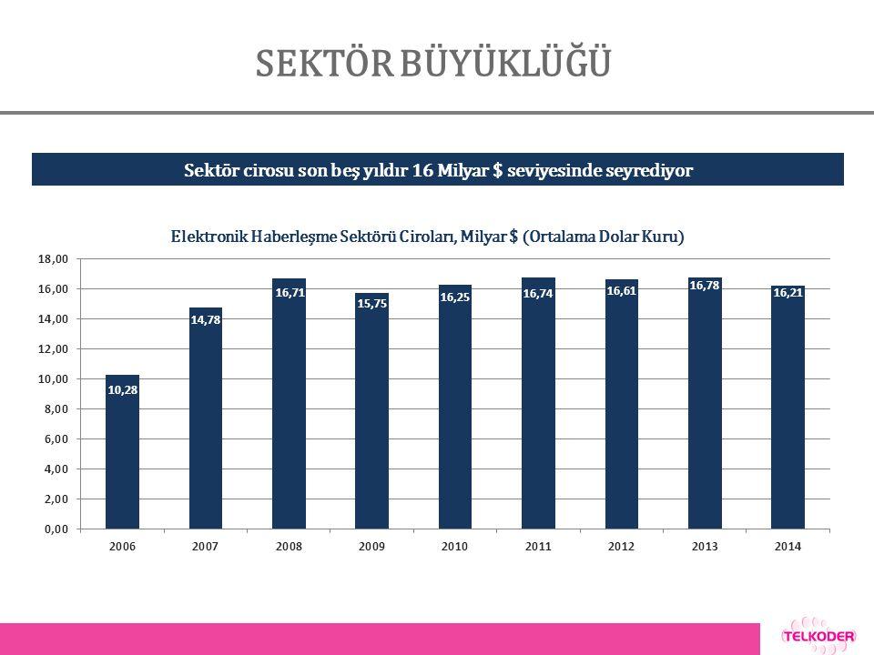 SEKTÖR BÜYÜKLÜĞÜ Elektronik Haberleşme Sektörü Ciroları, Milyar $ (Ortalama Dolar Kuru) Sektör cirosu son beş yıldır 16 Milyar $ seviyesinde seyrediyor