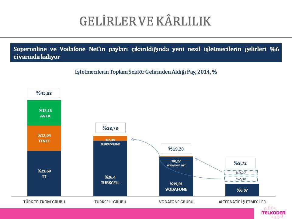 GELİRLER VE KÂRLILIK İşletmecilerin Toplam Sektör Gelirinden Aldığı Pay, 2014, % Superonline ve Vodafone Net'in payları çıkarıldığında yeni nesil işletmecilerin gelirleri %6 civarında kalıyor % 28,78 % 19,28 % 8,72 %0,27 %2,38