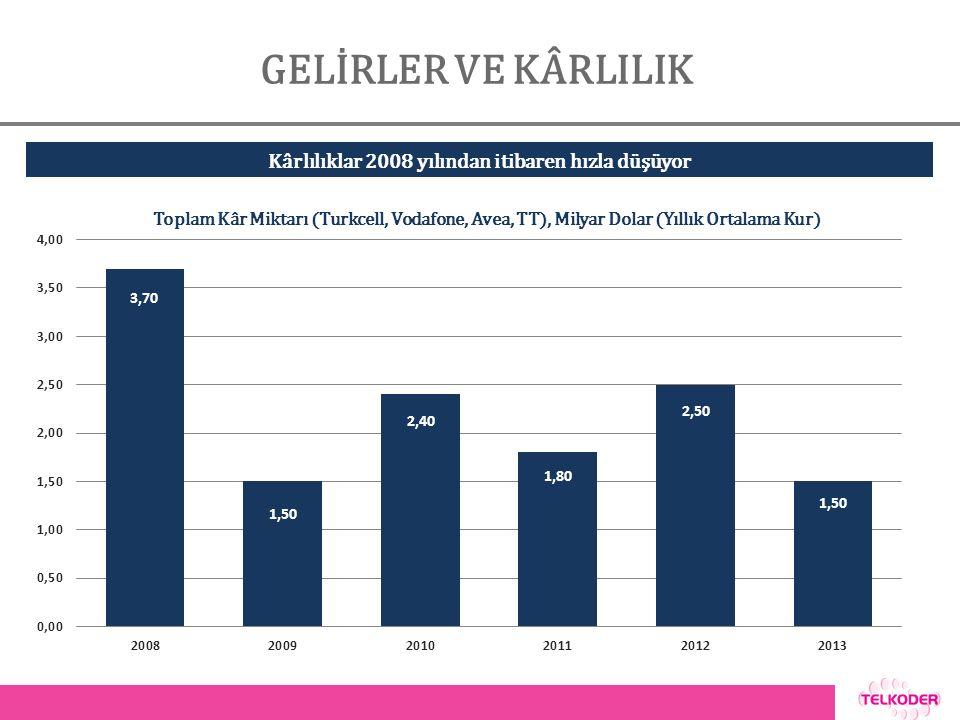 GELİRLER VE KÂRLILIK Toplam Kâr Miktarı (Turkcell, Vodafone, Avea, TT), Milyar Dolar (Yıllık Ortalama Kur) Kârlılıklar 2008 yılından itibaren hızla düşüyor