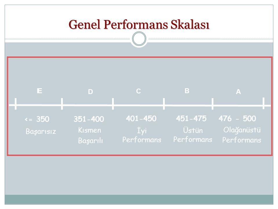 Genel Performans Skalası Başarısız Kısmen Başarılı Üstün Performans İyi Performans Olağanüstü Performans 401-450 351-400 <= 350 451-475 476 - 500 EE D