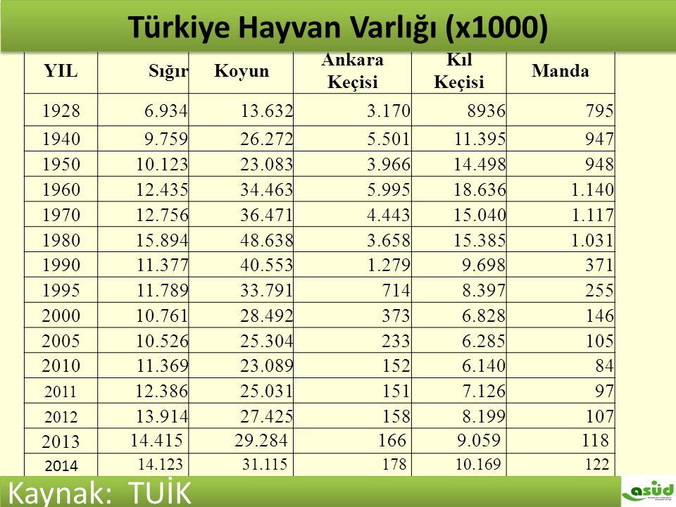 Türkiye hayvan varlığı (x1000) YILSığırKoyun Ankara Keçisi Kıl Keçisi Manda 19286.93413.6323.1708936795 19409.75926.2725.50111.395947 195010.12323.083