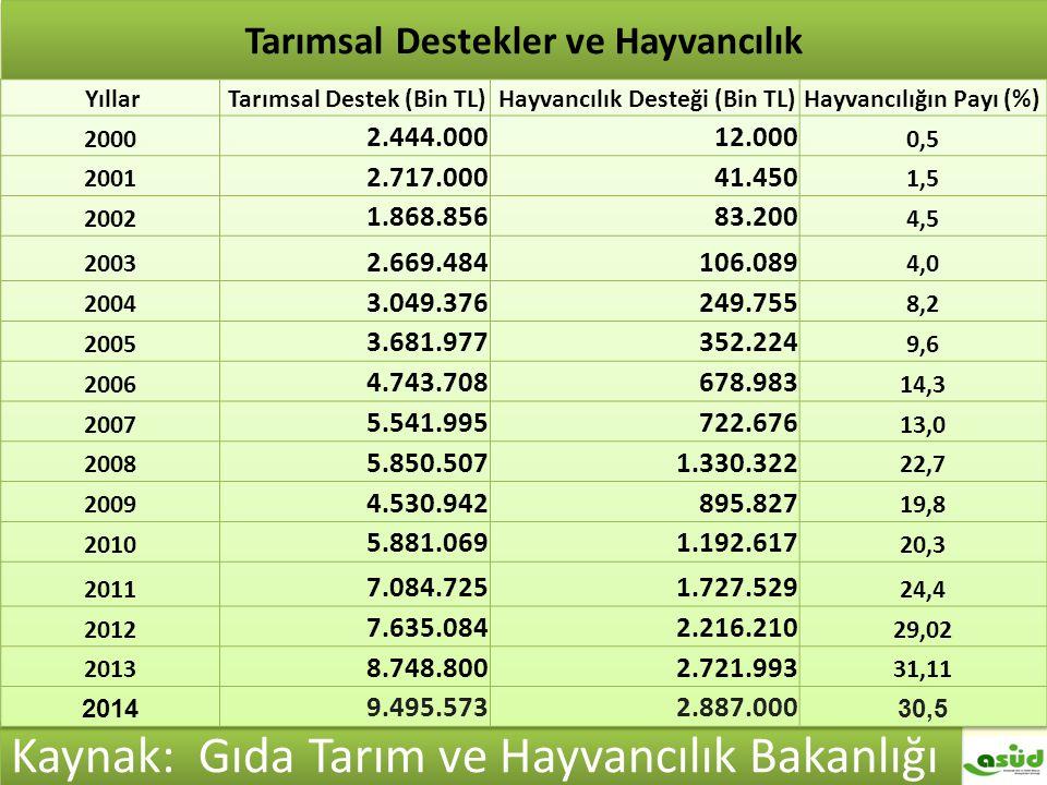 Türkiye hayvan varlığı (x1000) Tarımsal Destekler ve Hayvancılık Kaynak: Gıda Tarım ve Hayvancılık Bakanlığı