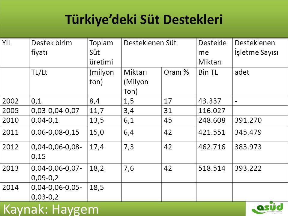 Türkiye'de Süt Destekleri Türkiye'deki Süt Destekleri Kaynak: Haygem YILDestek birim fiyatı Toplam Süt üretimi Desteklenen SütDestekle me Miktarı Dest