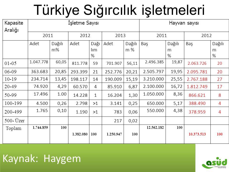 Türkiye Sığırcılık işletmeleri Kapasite Aralığı İşletme SayısıHayvan sayısı 20112012201320112012 AdetDağılı m% AdetDağı lım % AdetDağılı m % BaşDağılı