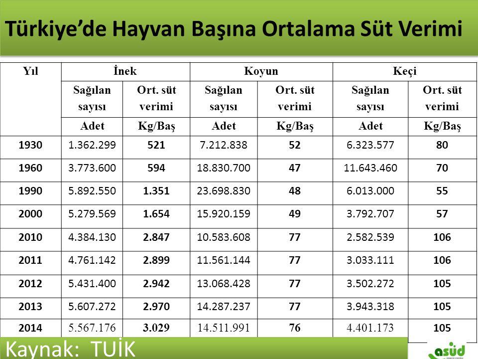 Türkiye'de Hayvan Başına Ortalama Verim YılİnekKoyunKeçi Sağılan sayısı Ort. süt verimi Sağılan sayısı Ort. süt verimi Sağılan sayısı Ort. süt verimi