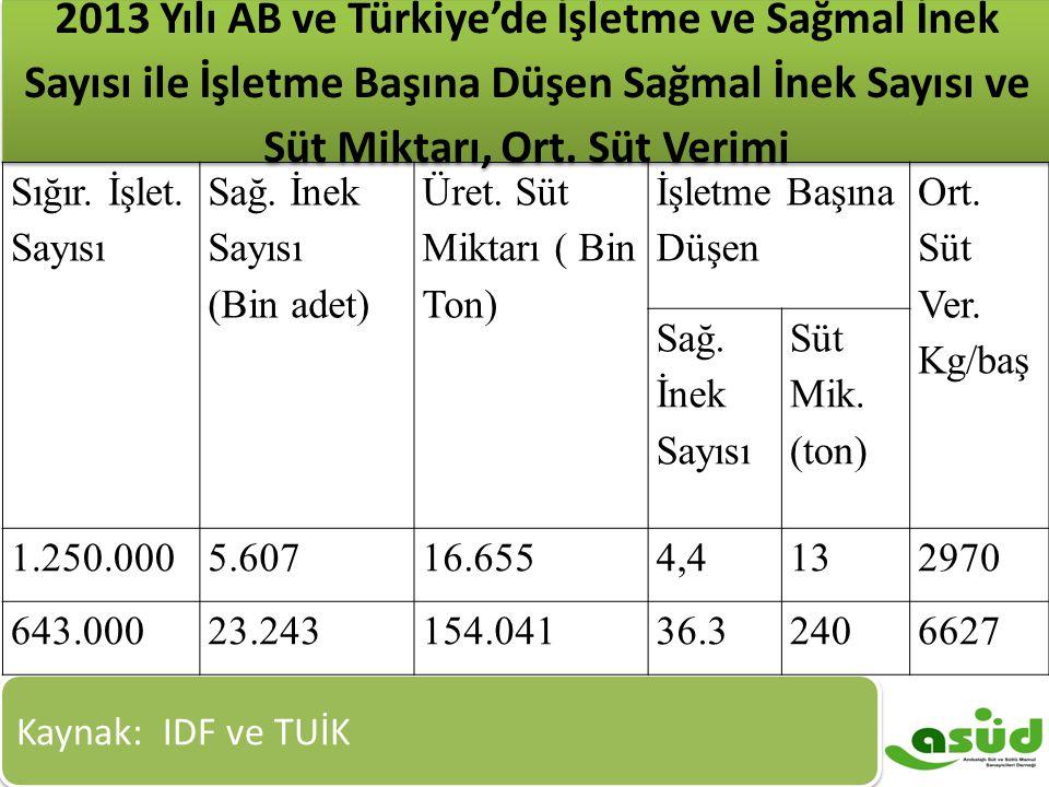 2013 Yılı AB ve Türkiye'de İşletme ve Sağmal İnek Sayısı ile İşletme Başına Düşen Sağmal İnek Sayısı ve Süt Miktarı, Ort. Süt Verimi Kaynak: IDF ve TU