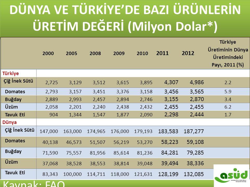 DÜNYA VE TÜRKİYE'DE BAZI ÜRÜNLERİN ÜRETİM DEĞERİ (Milyon Dolar*) 20002005200820092010 20112012 Türkiye Üretiminin Dünya Üretimindeki Payı, 2011 (%) Tü