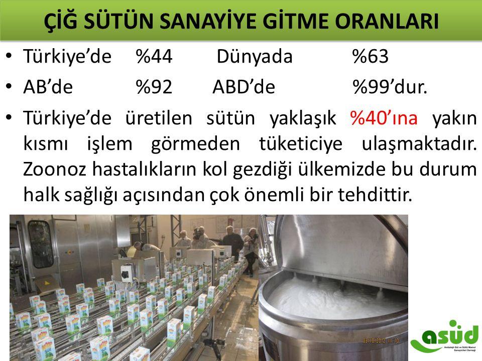 ÇİĞ SÜTÜN SANAYİYE GİTME ORANLARI Türkiye'de %44 Dünyada %63 AB'de %92 ABD'de %99'dur. Türkiye'de üretilen sütün yaklaşık %40'ına yakın kısmı işlem gö