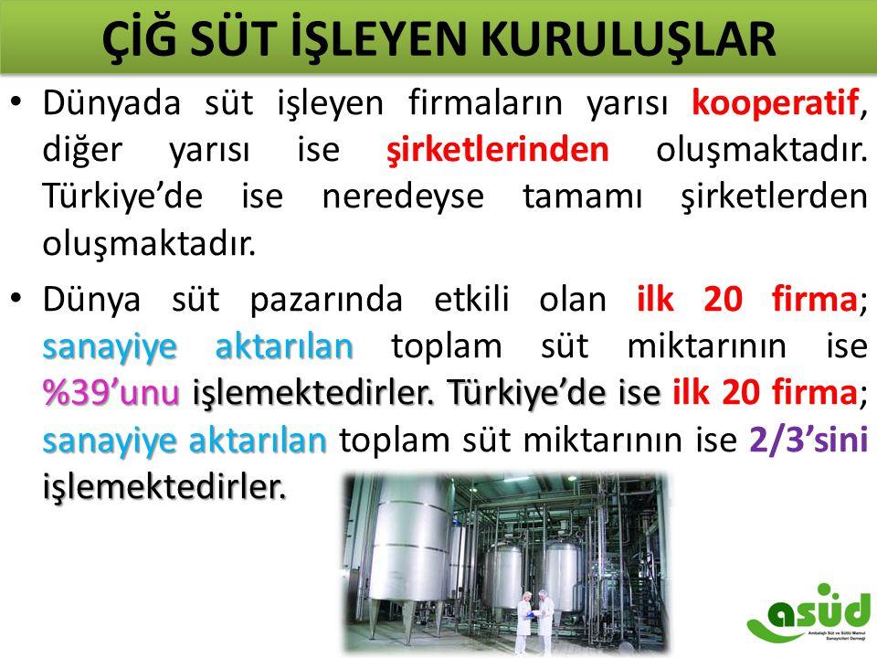 ÇİĞ SÜT İŞLEYEN KURULUŞLAR Dünyada süt işleyen firmaların yarısı kooperatif, diğer yarısı ise şirketlerinden oluşmaktadır. Türkiye'de ise neredeyse ta