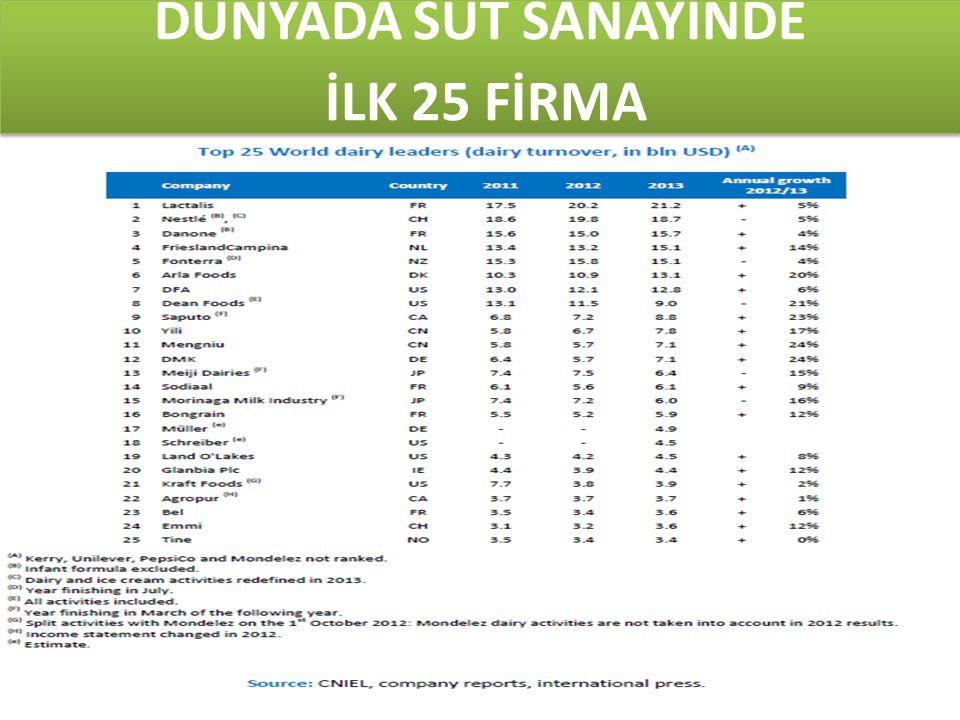 Kaynak: Türkiye İstatistik Kurumu DÜNYADA SÜT SANAYİNDE İLK 25 FİRMA