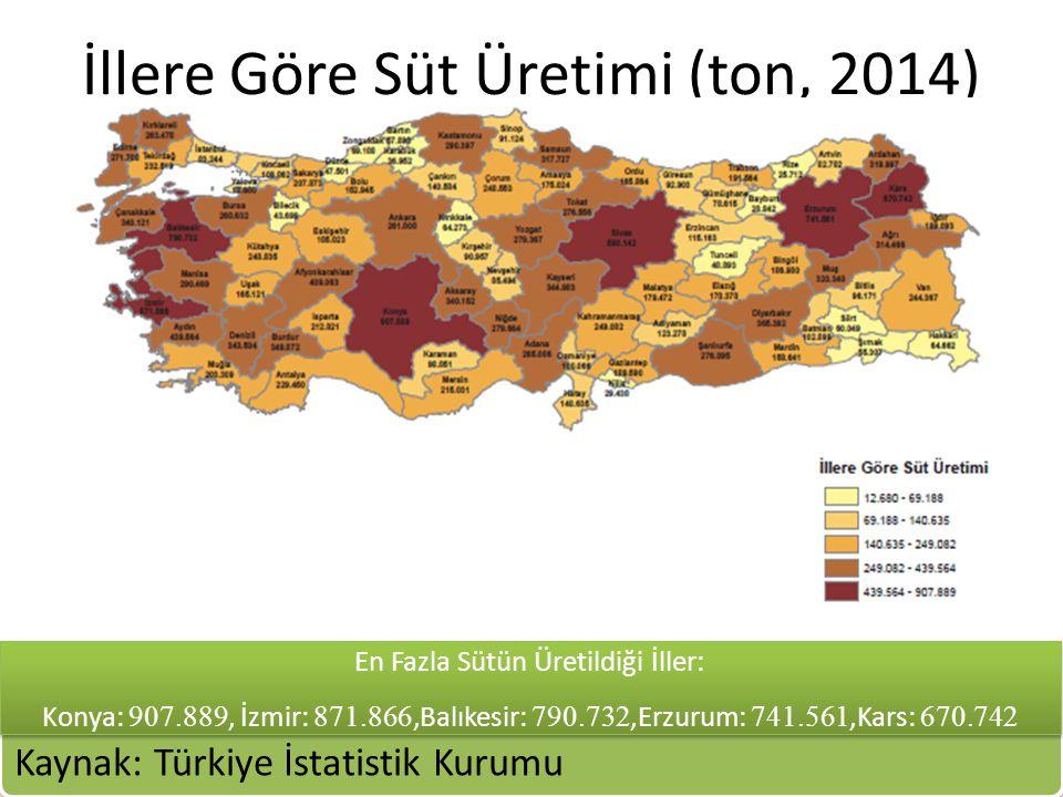 İllere Göre Süt Üretimi (ton, 2014) Kaynak: Türkiye İstatistik Kurumu En Fazla Sütün Üretildiği İller: Konya: 907.889, İzmir: 871.866,Balıkesir: 790.7