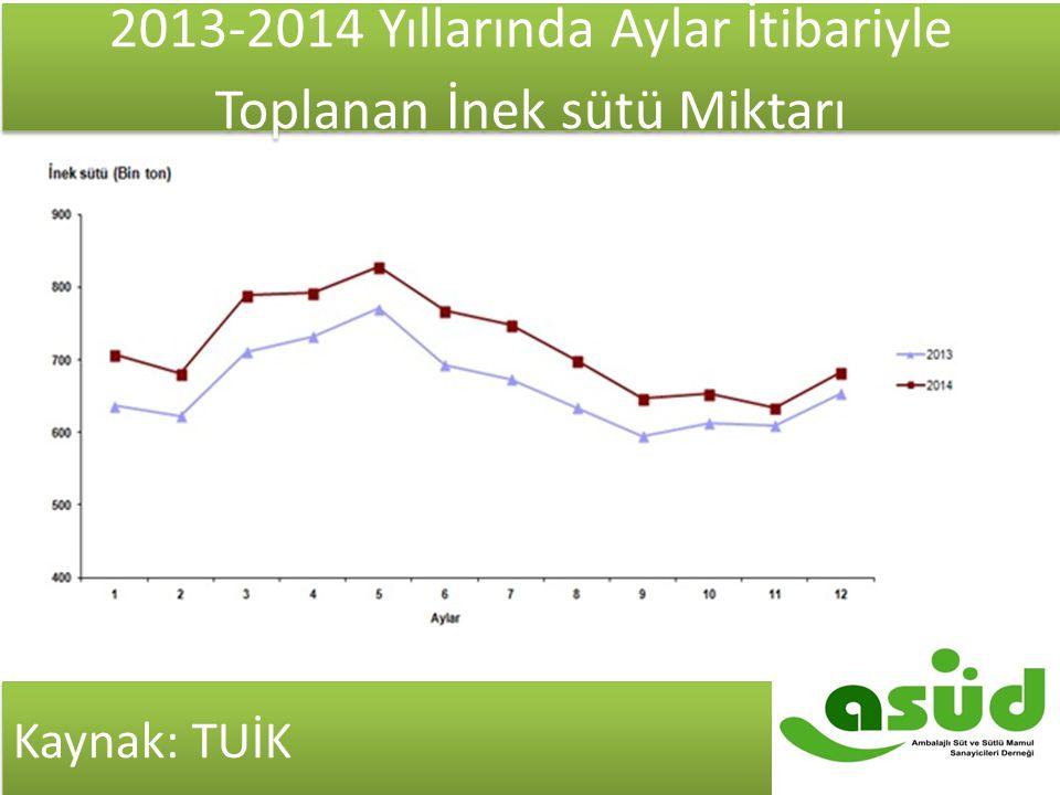 Kaynak: TUİK 2013-2014 Yıllarında Aylar İtibariyle Toplanan İnek sütü Miktarı