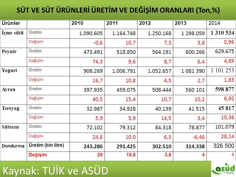 Ürünler 2010201120122013 2014 İçme sütü Üretim 1.090.6051.164.7481.250.1681 298.059 1 310 534 Değişim -0,610,77,33,8 0,96 Peynir Üretim 473.491518.850