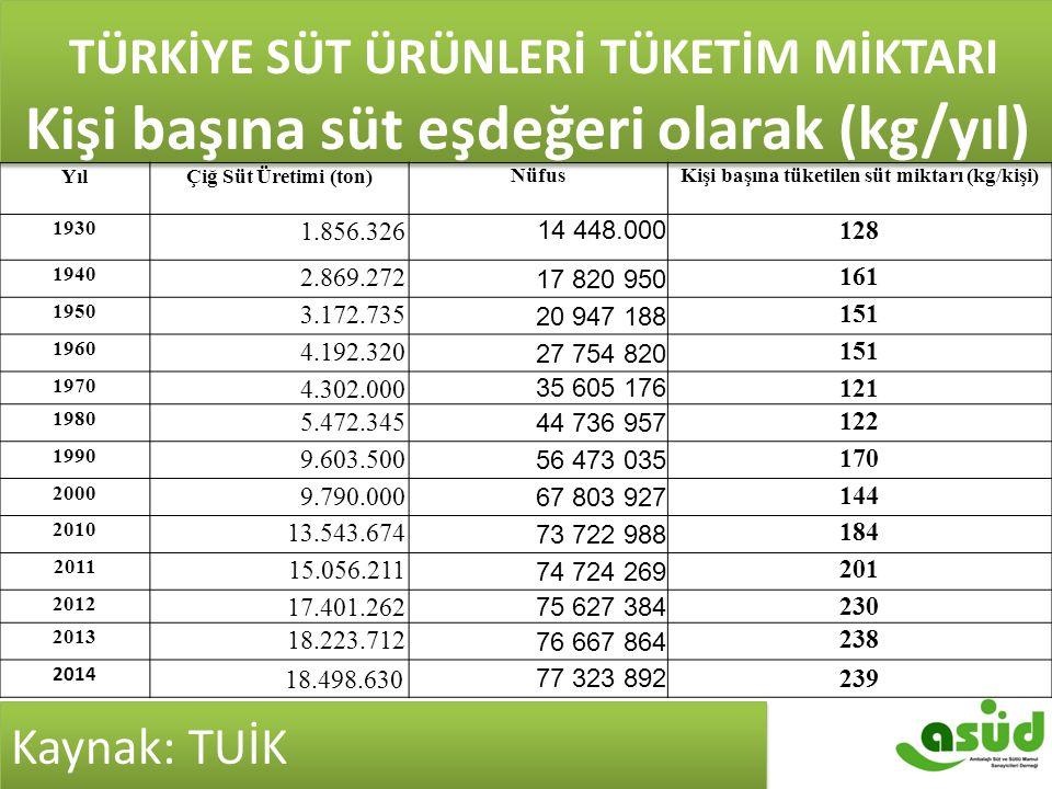 TÜRKİYE SÜT ÜRÜNLERİ TÜKETİM MİKTARI Kişi başına süt eşdeğeri olarak (kg/yıl) YılÇiğ Süt Üretimi (ton) NüfusKişi başına tüketilen süt miktarı (kg/kişi