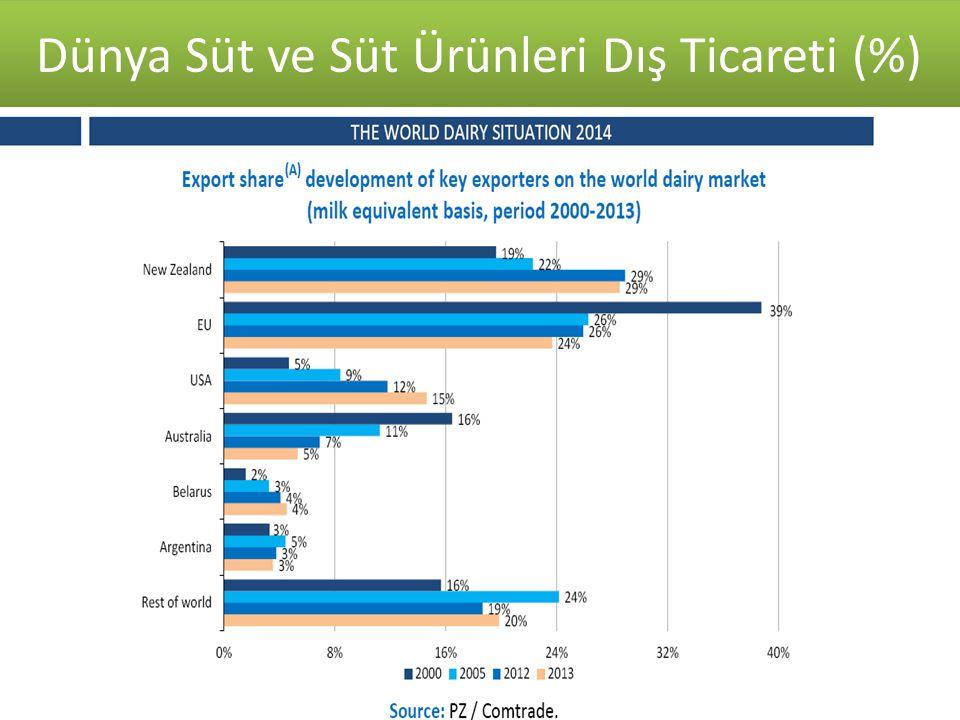 Kaynak: T.C. Ekonomi Bakanlığı 2007-2014 Süt ve Süt Ürünleri Dış Ticareti ($) Dünya Süt ve Süt Ürünleri Dış Ticareti (%) Kaynak: TUİK