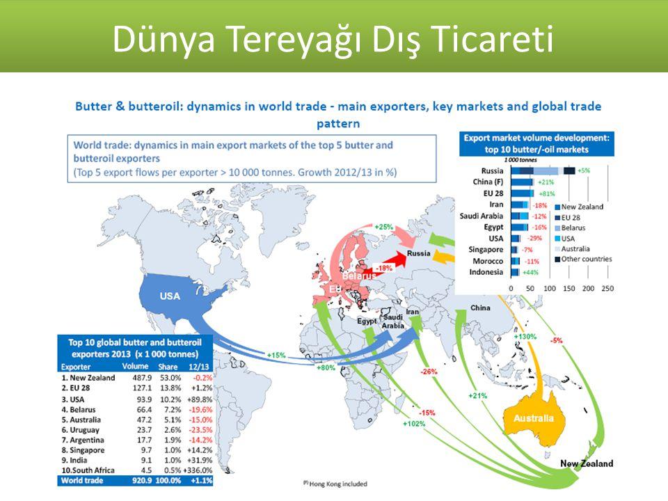 Kaynak: T.C. Ekonomi Bakanlığı 2007-2014 Süt ve Süt Ürünleri Dış Ticareti ($) Dünya Tereyağı Dış Ticareti Kaynak: TUİK