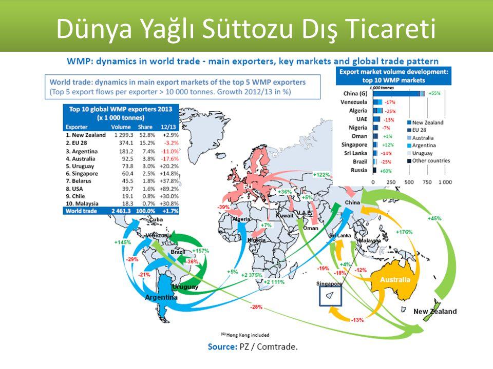 Kaynak: T.C. Ekonomi Bakanlığı 2007-2014 Süt ve Süt Ürünleri Dış Ticareti ($) Dünya Yağlı Süttozu Dış Ticareti Kaynak: TUİK
