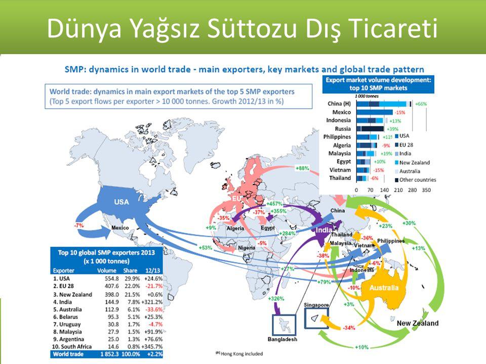 Kaynak: T.C. Ekonomi Bakanlığı 2007-2014 Süt ve Süt Ürünleri Dış Ticareti ($) Dünya Yağsız Süttozu Dış Ticareti Kaynak: TUİK