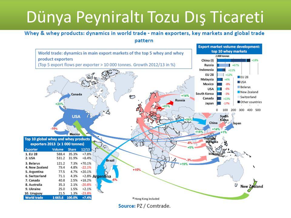 Kaynak: T.C. Ekonomi Bakanlığı 2007-2014 Süt ve Süt Ürünleri Dış Ticareti ($) Dünya Peyniraltı Tozu Dış Ticareti Kaynak: TUİK