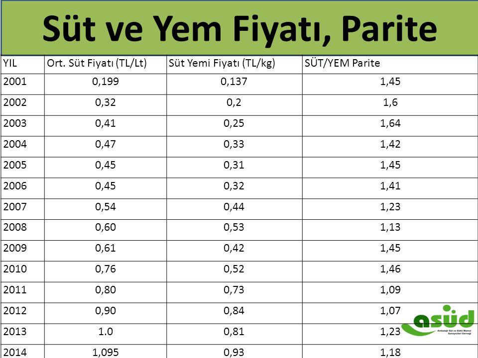 Süt ve Yem Fiyatı, Parite YILOrt. Süt Fiyatı (TL/Lt)Süt Yemi Fiyatı (TL/kg)SÜT/YEM Parite 20010,1990,1371,45 20020,320,21,6 20030,410,251,64 20040,470