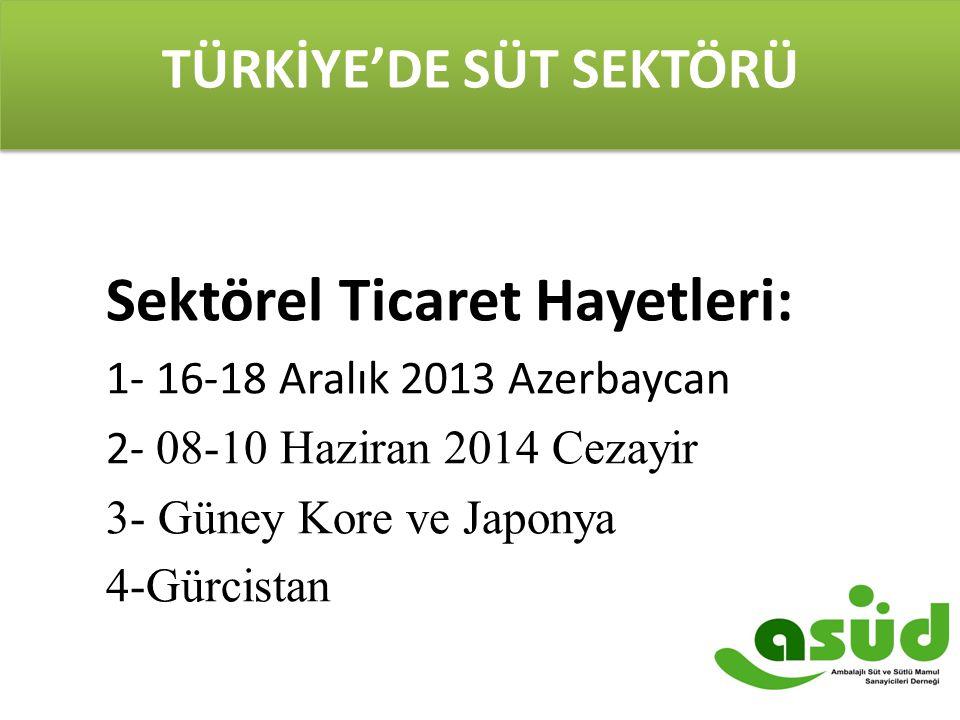TÜRKİYE'DE SÜT SEKTÖRÜ Sektörel Ticaret Hayetleri: 1- 16-18 Aralık 2013 Azerbaycan 2- 08-10 Haziran 2014 Cezayir 3- Güney Kore ve Japonya 4-Gürcistan