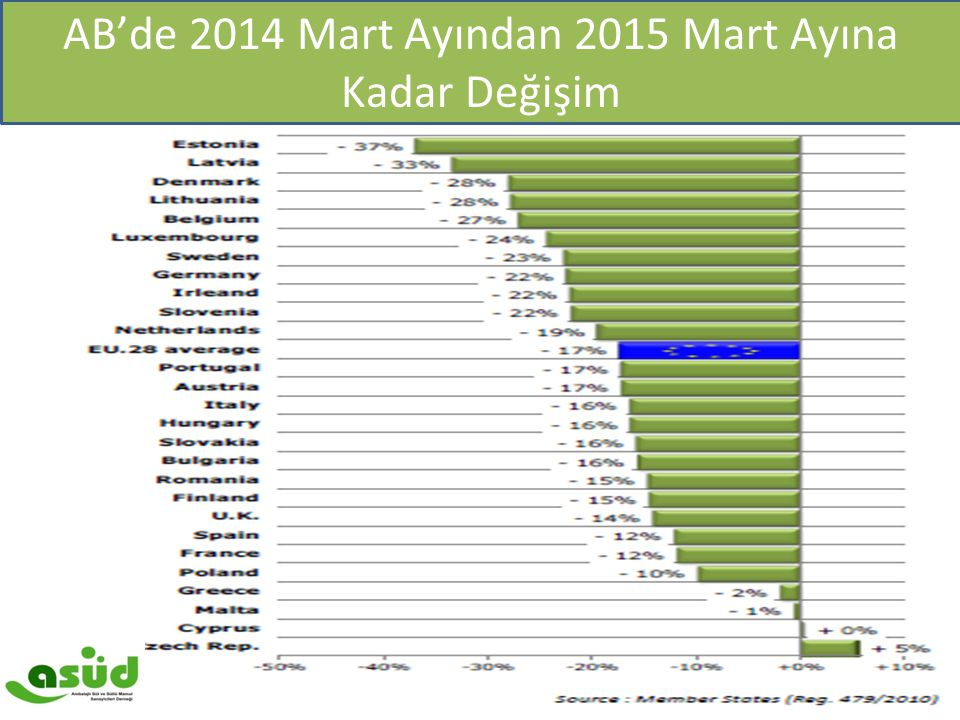 IFCN Maliyet 2003 ve 2011 yılı ($/100kg) AB'de 2014 Mart Ayından 2015 Mart Ayına Kadar Değişim