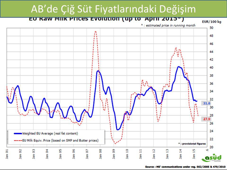 IFCN Maliyet 2003 ve 2011 yılı ($/100kg) AB'de Çiğ Süt Fiyatlarındaki Değişim