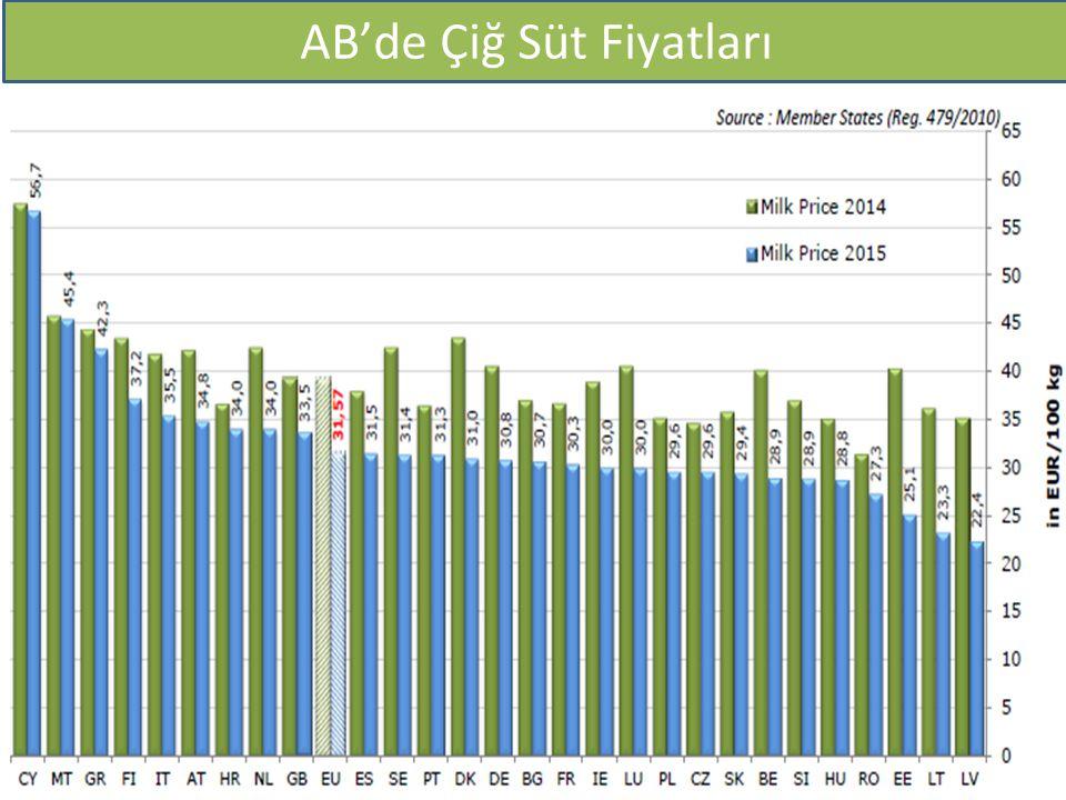 IFCN Maliyet 2003 ve 2011 yılı ($/100kg) AB'de Çiğ Süt Fiyatları