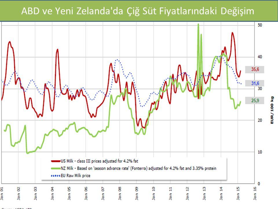 IFCN Maliyet 2003 ve 2011 yılı ($/100kg) ABD ve Yeni Zelanda'da Çiğ Süt Fiyatlarındaki Değişim