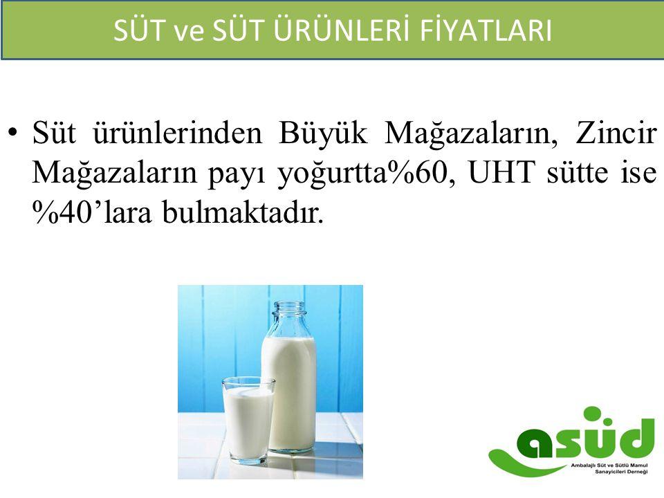 Süt ürünlerinden Büyük Mağazaların, Zincir Mağazaların payı yoğurtta%60, UHT sütte ise %40'lara bulmaktadır. SÜT ve SÜT ÜRÜNLERİ FİYATLARI
