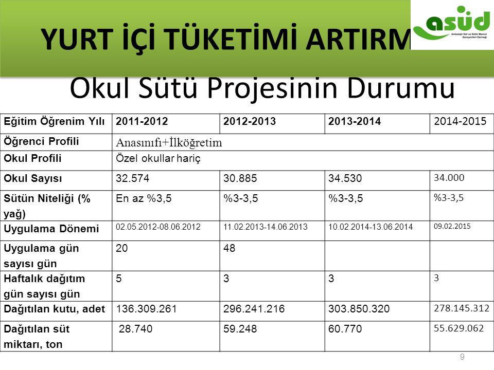9 Okul Sütü Projesinin Durumu YURT İÇİ TÜKETİMİ ARTIRMAK Eğitim Öğrenim Yılı2011-20122012-20132013-2014 2014-2015 Öğrenci Profili Anasınıfı+İlköğretim