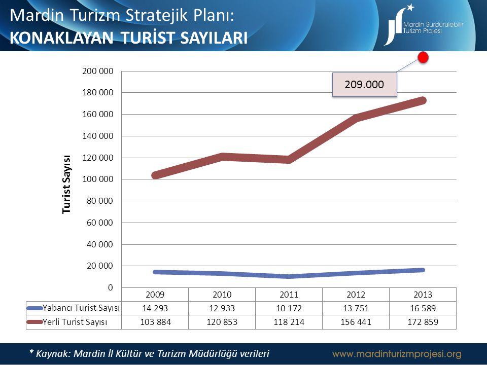 * Kaynak: Mardin İl Kültür ve Turizm Müdürlüğü verileri Mardin Turizm Stratejik Planı: KONAKLAYAN TURİST SAYILARI 209.000