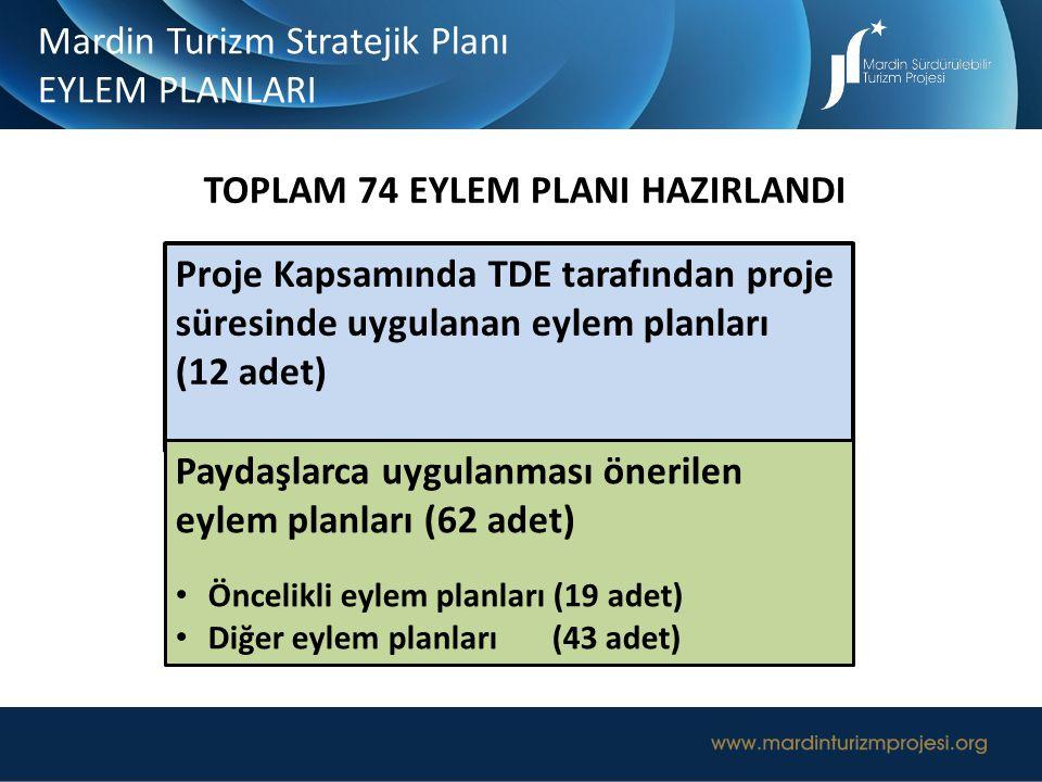 Mardin Turizm Stratejik Planı EYLEM PLANLARI Proje Kapsamında TDE tarafından proje süresinde uygulanan eylem planları (12 adet) Paydaşlarca uygulanmas