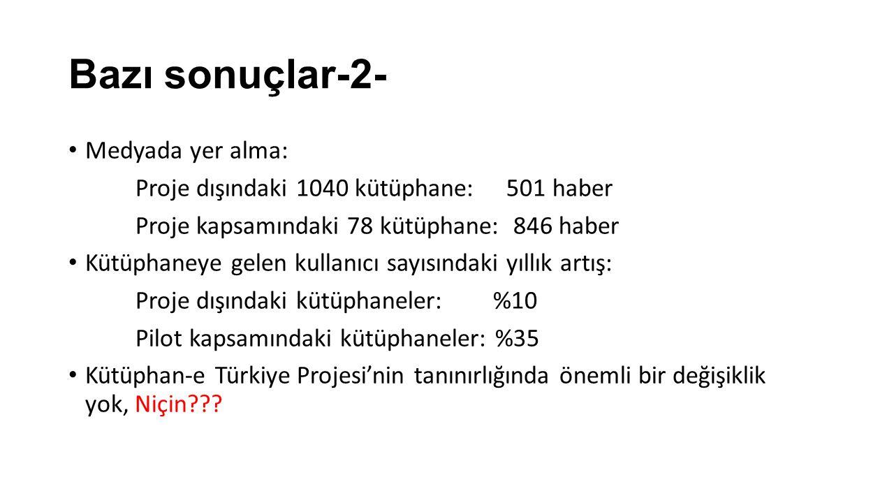 Bazı sonuçlar-2- Medyada yer alma: Proje dışındaki 1040 kütüphane: 501 haber Proje kapsamındaki 78 kütüphane: 846 haber Kütüphaneye gelen kullanıcı sayısındaki yıllık artış: Proje dışındaki kütüphaneler: %10 Pilot kapsamındaki kütüphaneler: %35 Kütüphan-e Türkiye Projesi'nin tanınırlığında önemli bir değişiklik yok, Niçin
