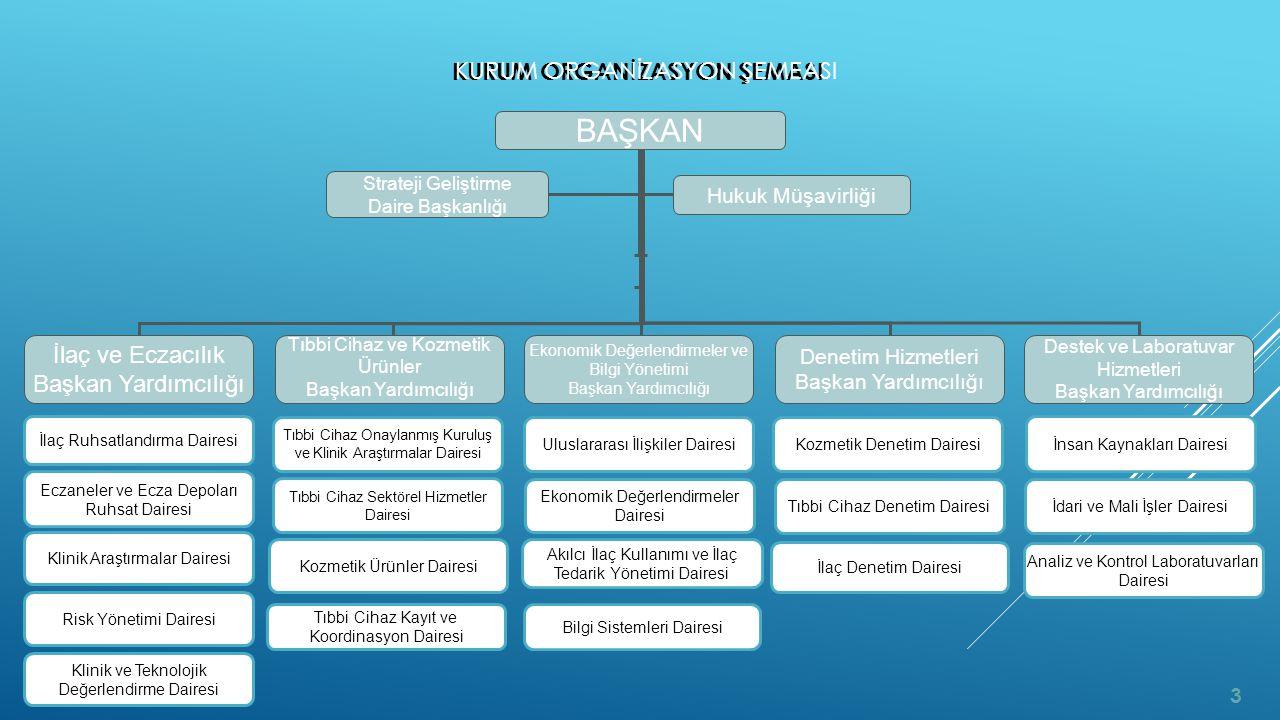 KURUM ORGANİZASYON ŞEMASI BAŞKAN İlaç ve Eczacılık Başkan Yardımcılığı Hukuk Müşavirliği Tıbbi Cihaz ve Kozmetik Ürünler Başkan Yardımcılığı Ekonomik