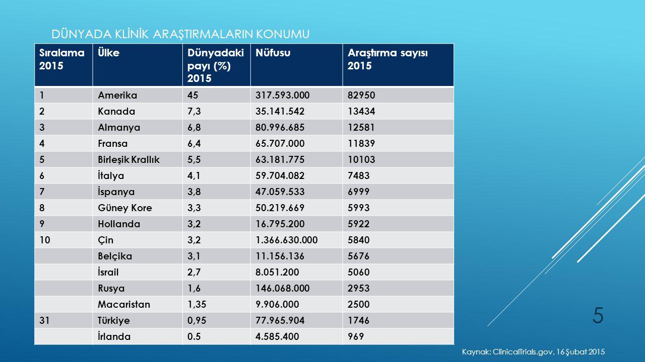 Sıralama 2015 ÜlkeDünyadaki payı (%) 2015 NüfusuAraştırma sayısı 2015 1Amerika45317.593.00082950 2Kanada7,335.141.54213434 3Almanya6,880.996.68512581