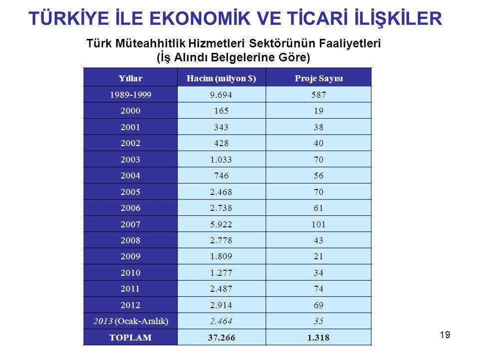 TÜRKİYE İLE EKONOMİK VE TİCARİ İLİŞKİLER Türk Müteahhitlik Hizmetleri Sektörünün Faaliyetleri (İş Alındı Belgelerine Göre) YıllarHacim (milyon $)Proje