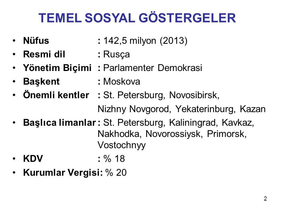 Nüfus: 142,5 milyon (2013) Resmi dil: Rusça Yönetim Biçimi: Parlamenter Demokrasi Başkent: Moskova Önemli kentler: St. Petersburg, Novosibirsk, Nizhny