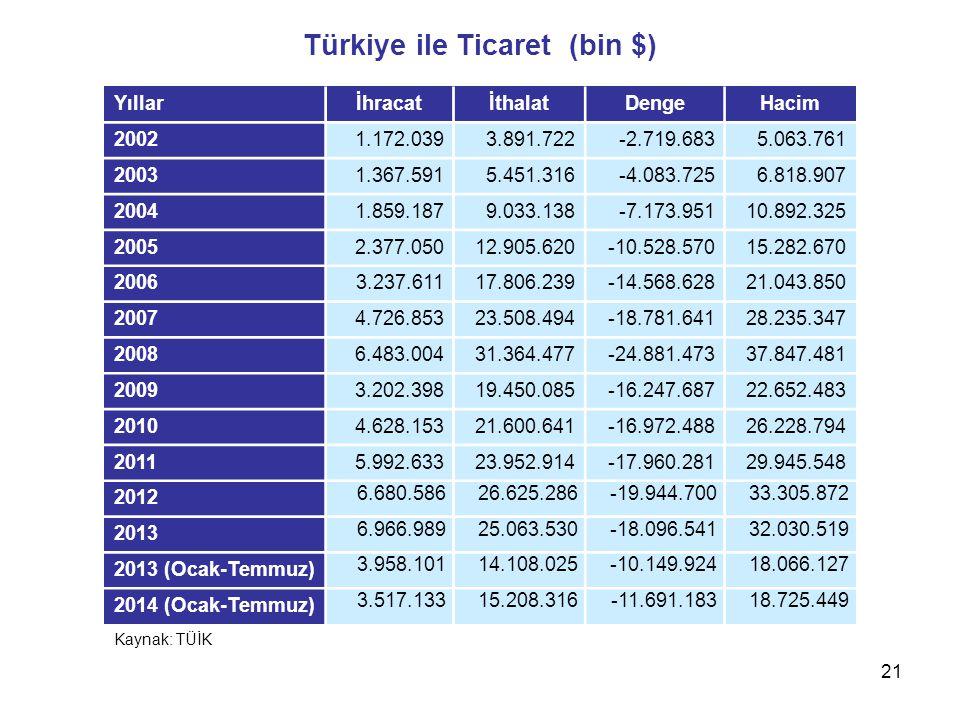 Türkiye ile Ticaret (bin $) YıllarİhracatİthalatDengeHacim 20021.172.0393.891.722-2.719.6835.063.761 20031.367.5915.451.316-4.083.7256.818.907 20041.8