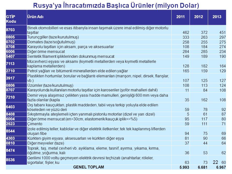 Rusya'ya İhracatımızda Başlıca Ürünler (milyon Dolar) GTİP Kodu Ürün Adı 2011 2012 2013 8703 Binek otomobilleri ve esas itibarıyla insan taşımak üzere