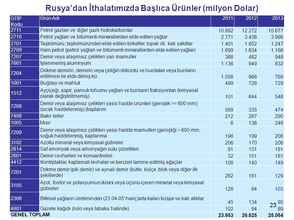 Rusya'dan İthalatımızda Başlıca Ürünler (milyon Dolar) GTİP Kodu Ürün Adı201120122013 2711Petrol gazları ve diğer gazlı hidrokarbonlar 10.89212.27210.