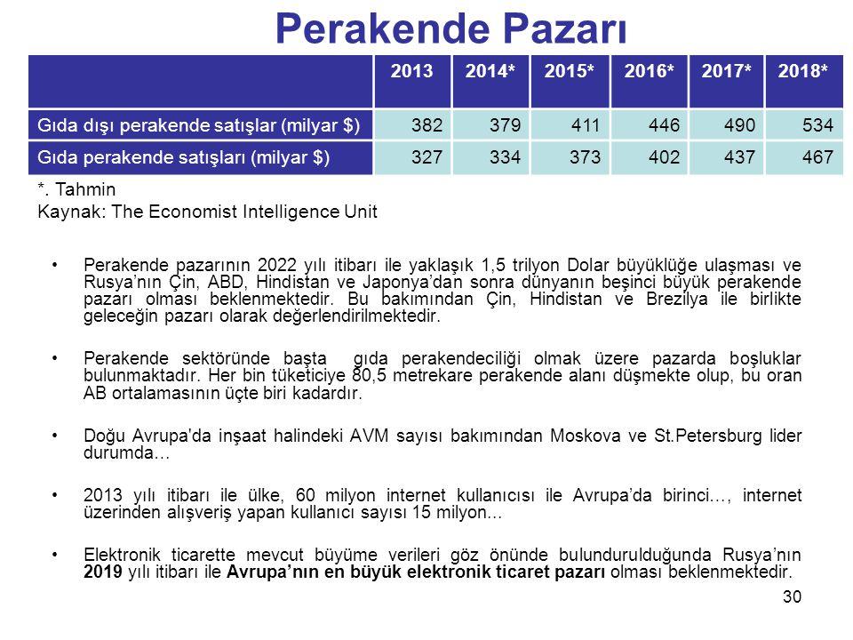 Perakende pazarının 2022 yılı itibarı ile yaklaşık 1,5 trilyon Dolar büyüklüğe ulaşması ve Rusya'nın Çin, ABD, Hindistan ve Japonya'dan sonra dünyanın